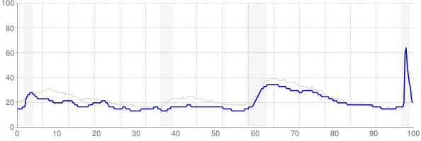 Delaware monthly unemployment rate chart from 1990 to November 2020